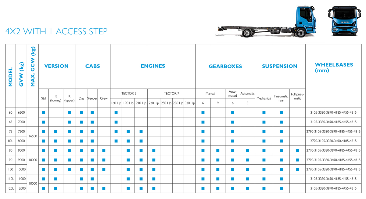 Smaller Eurocargo Specification Matrix