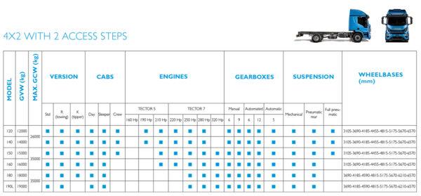 Larger Eurocargo Specification Matrix