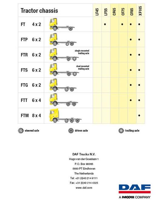 Infographic - Tractro Unit Axle Configuration