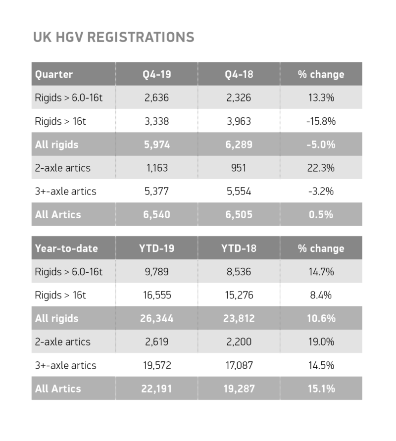 Truck registration sales 2019