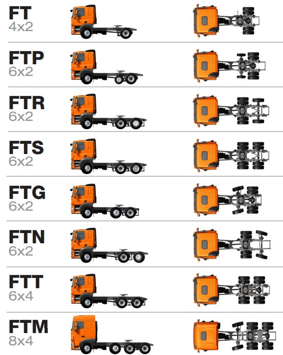 DAF Tractor Unit Axle naming convention diagram