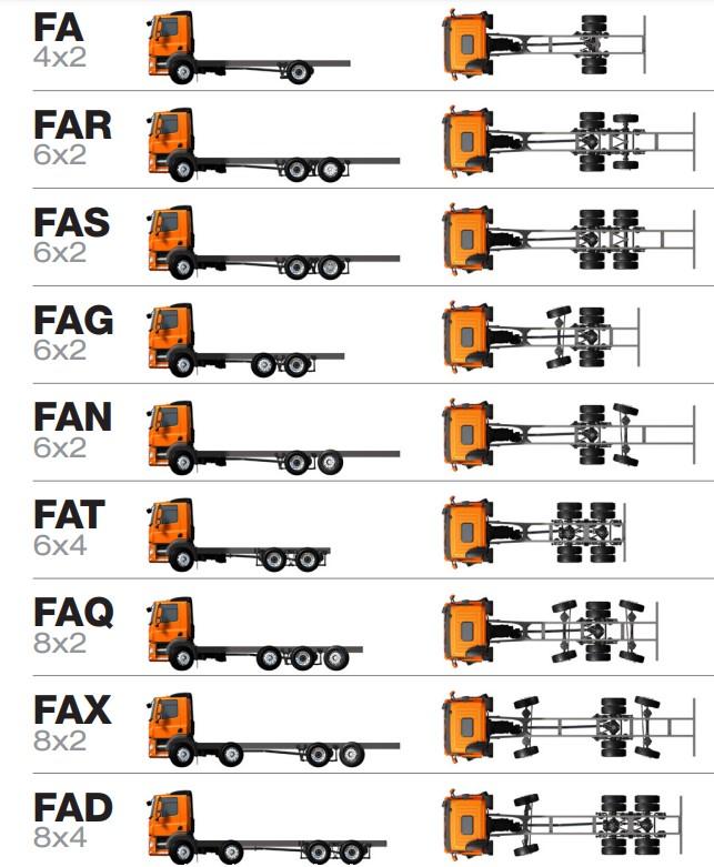 DAF Trucks Rigid Truck Configurations