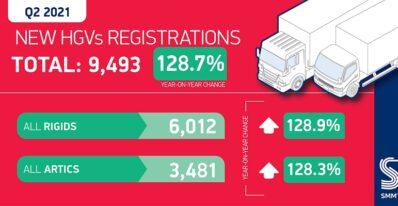 SMMT Registrations q2 2021